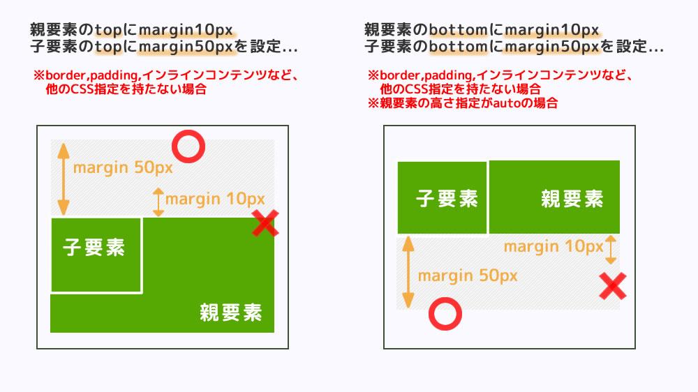 親要素と子要素のマージン