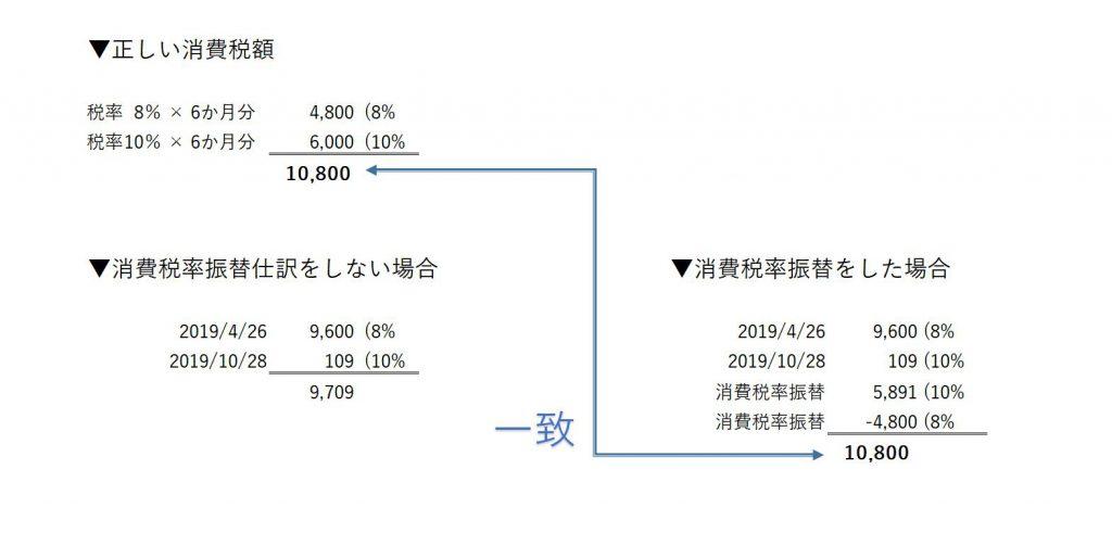 消費税率振替の図