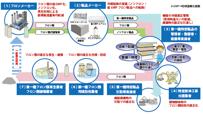 フロン排出抑制法の全体像