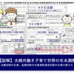 【図解】夫婦共働き、子育て世帯の年末調整~申告書の書き方、記入例